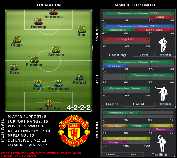 Pro Evolution Soccer / PES 2011 Team Style